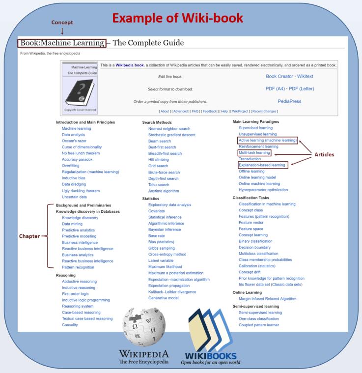 Бот генерирует учебники из статей Википедии