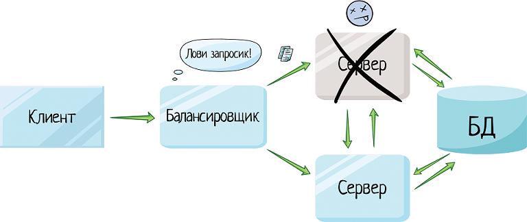 Клиент-серверная архитектура в картинках — IT-МИР. ПОМОЩЬ В IT-МИРЕ 2021
