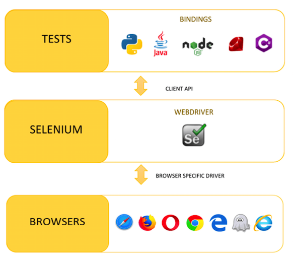How we automated the launch of Selenium tests via Moon and OpenShift