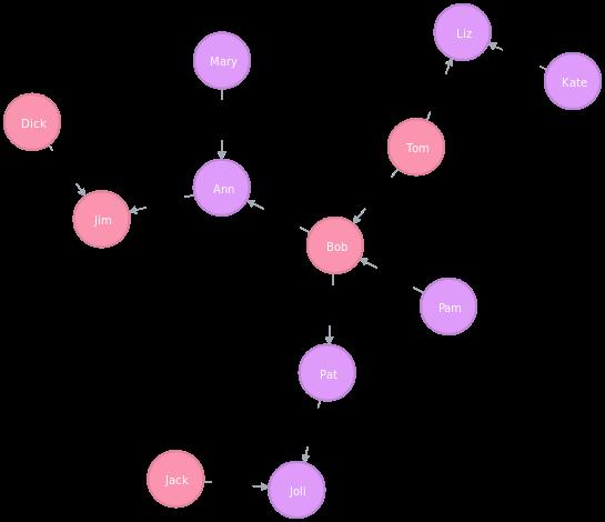 Генеалогическое дерево с метками Male и Female