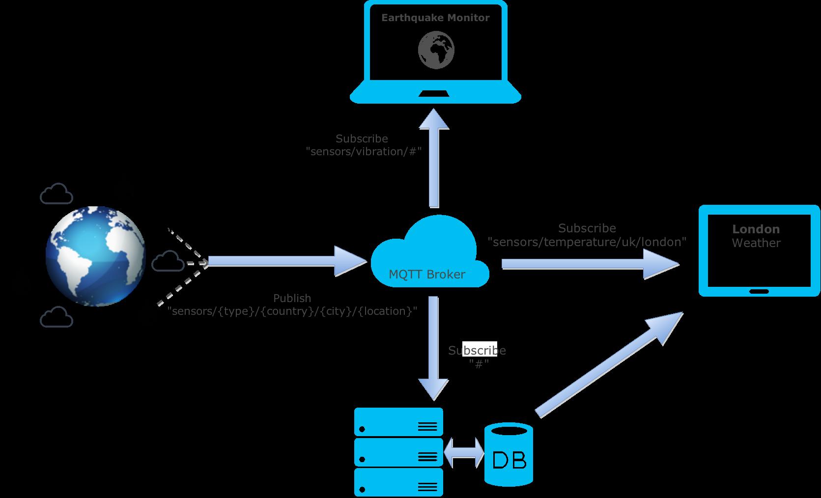 Платформа ARM и брокер MQTT, как современная основа решений