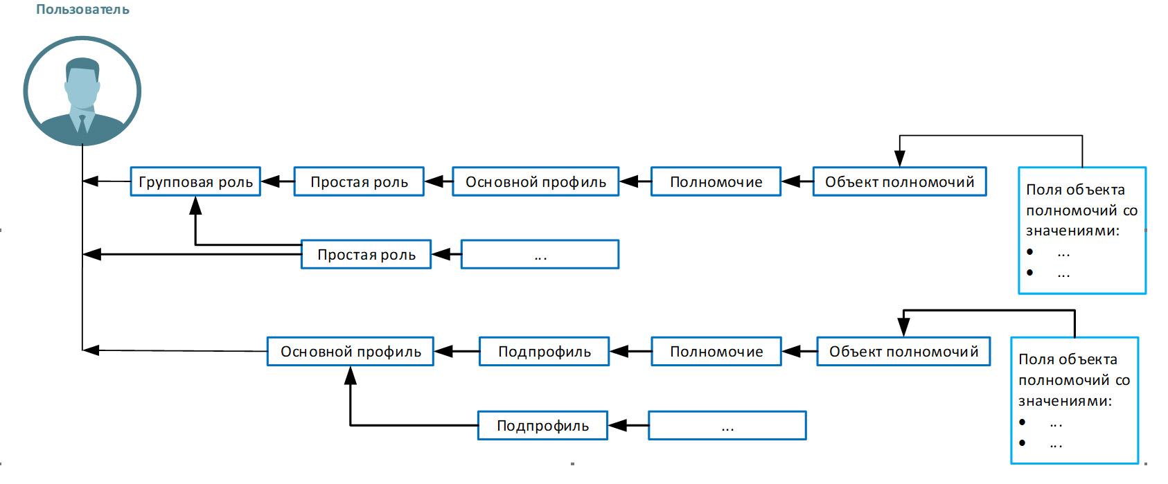 Обновление программного комплекса SafeERP: Иерархия полномочий