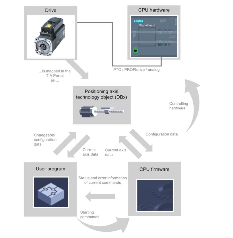 Управление шаговыми двигателями с помощью Simatic S7-1200 с ограниченным количеством импульсных выходов