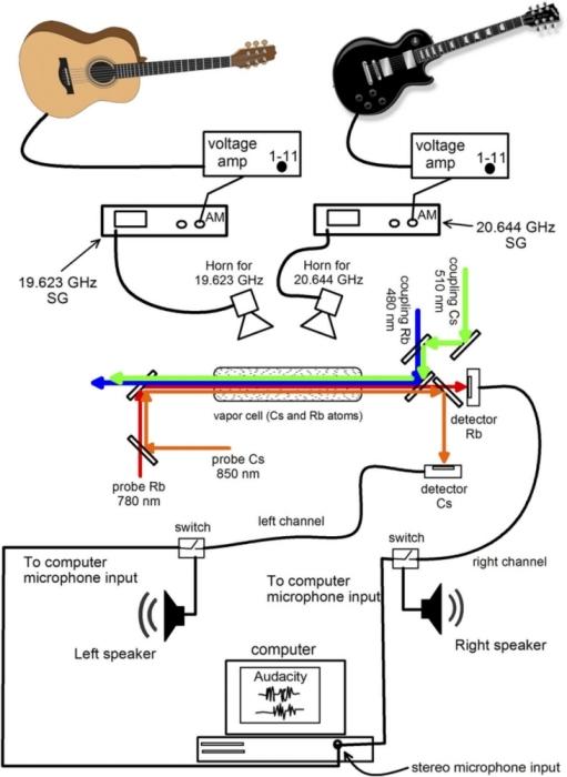 Атомное радио — выполнена первая в истории музыкальная передача