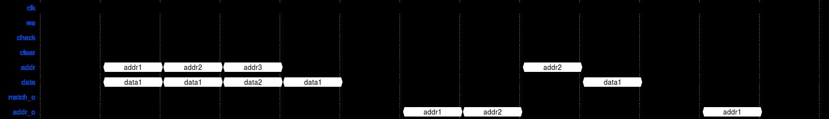 CAM_diagramm