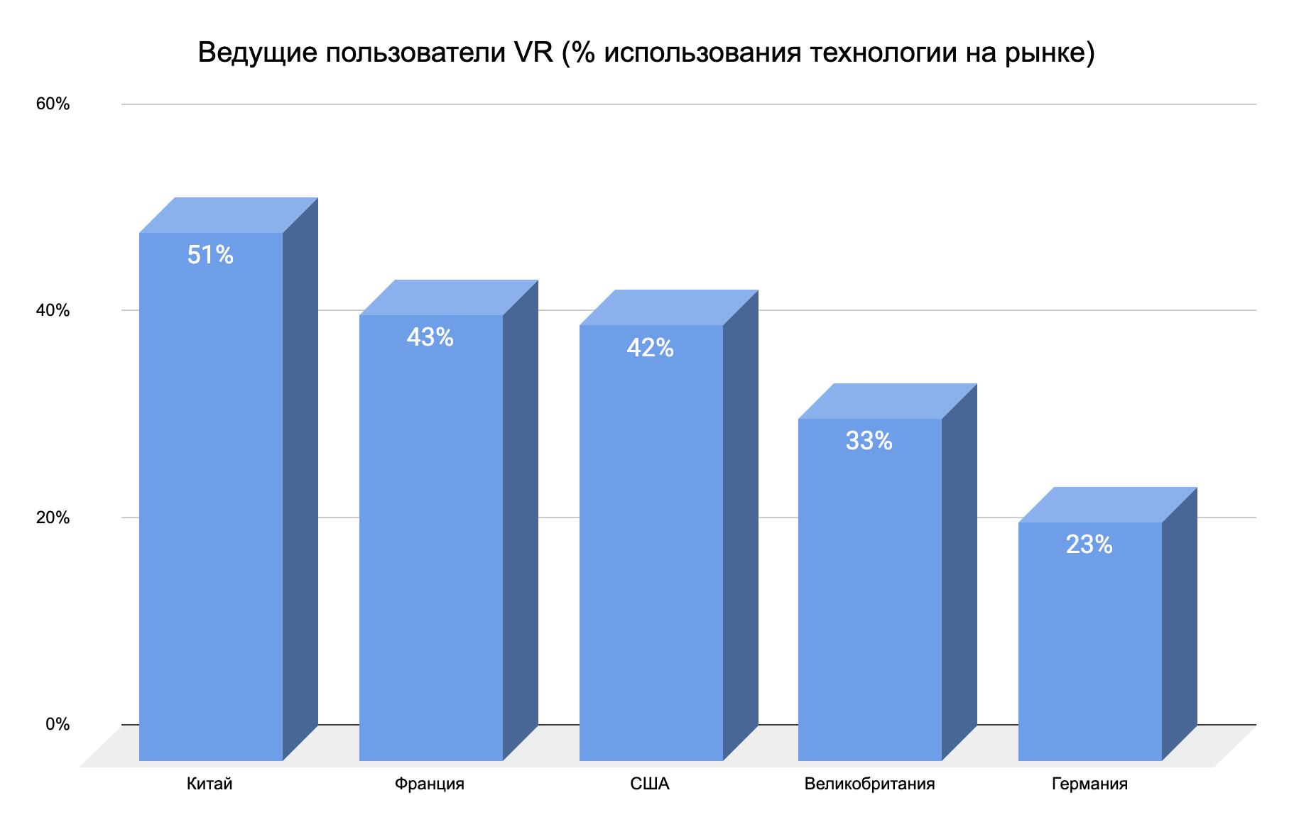 Recovery mode Кто движет рынком VR технологий и какие VR тренды будут актуальны в 2021 году?
