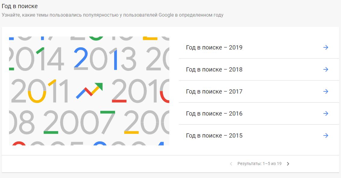 Большой гайд по Google Trends: как читать всю эту статистику и научиться ловить тренды