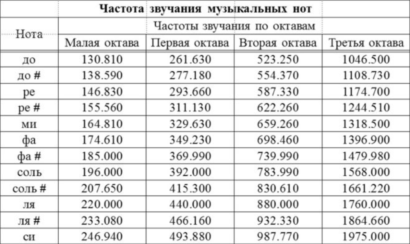 Таблица соотношений нот и частот