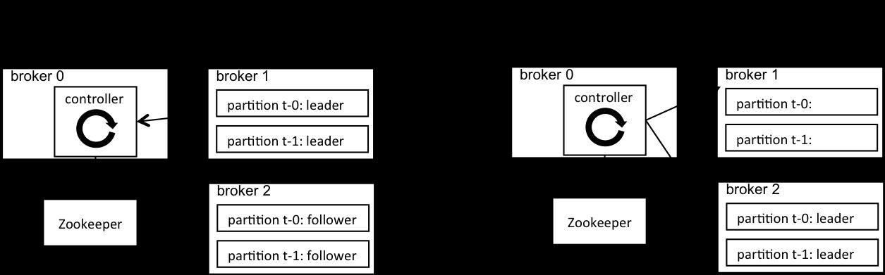 Как Apache Kafka поддерживает 200К партиций в кластере? / Блог компании Southbridge / Хабр