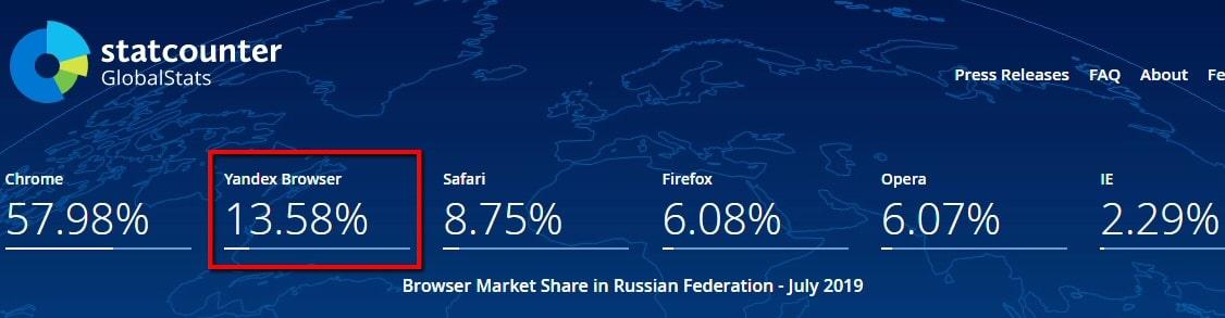 Статистика доли Яндекс.Браузер на рынке РФ