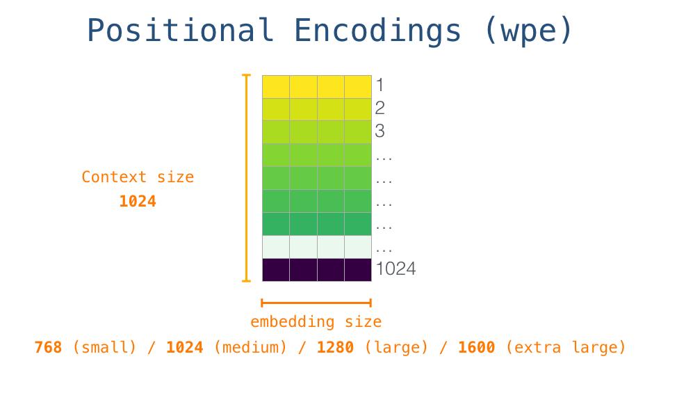 gpt2-positional-encoding