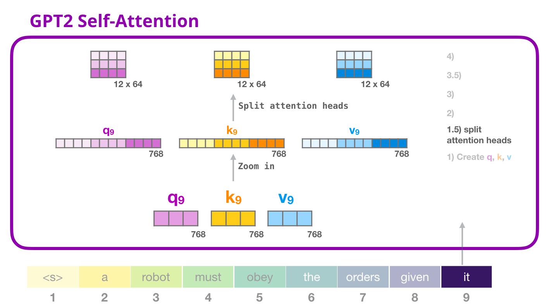 gpt2-self-attention-split-attention-heads-1