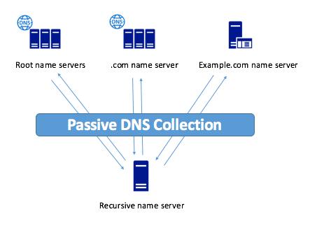 Passive DNS в руках аналитика