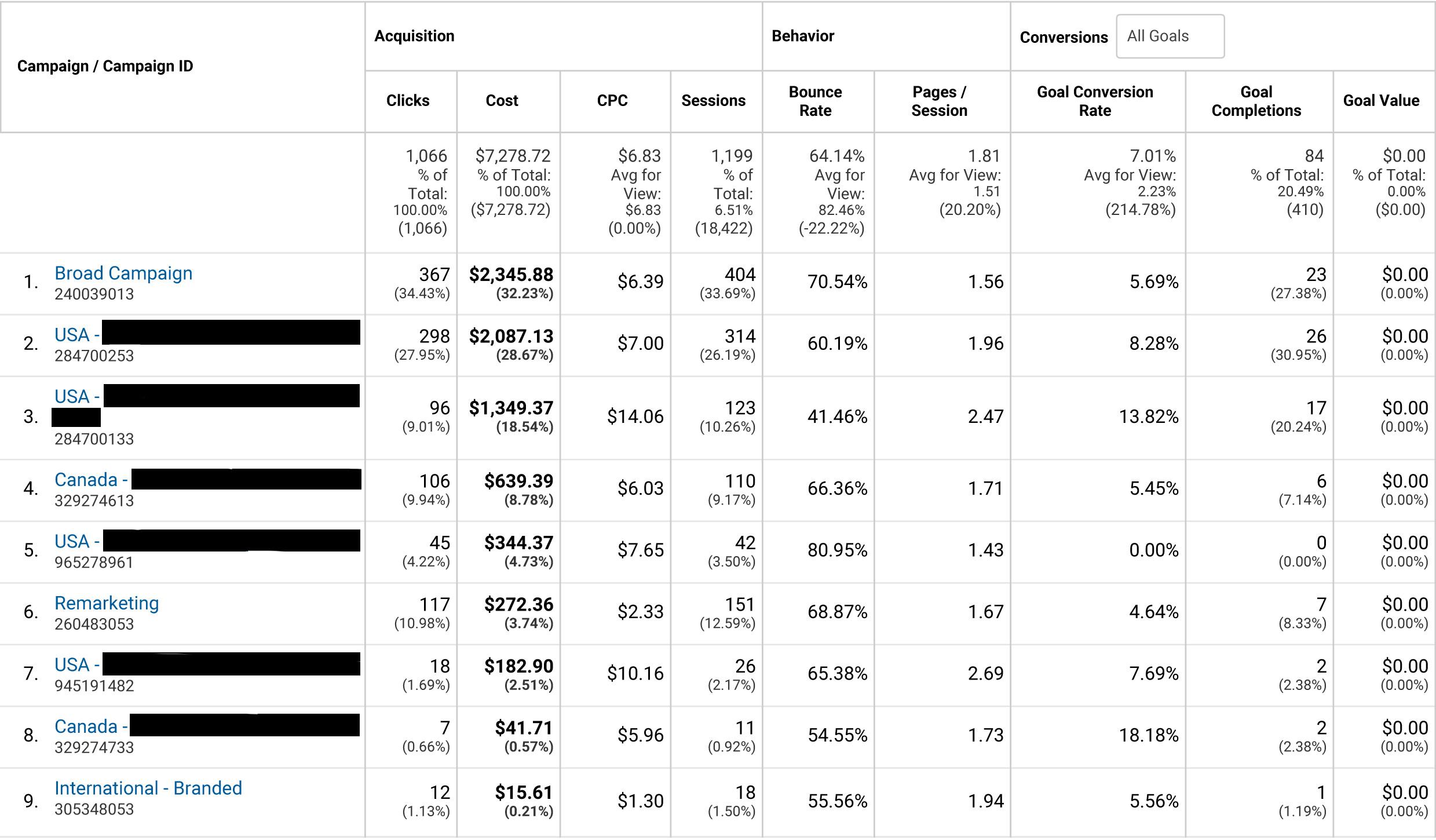 Все публикации подряд Интернет маркетинг Хабрахабр Часть 1 Распределение бюджета