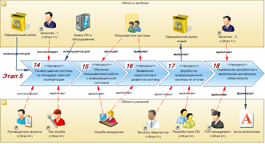 Production of information systems. Part 4. Implementation of the information system