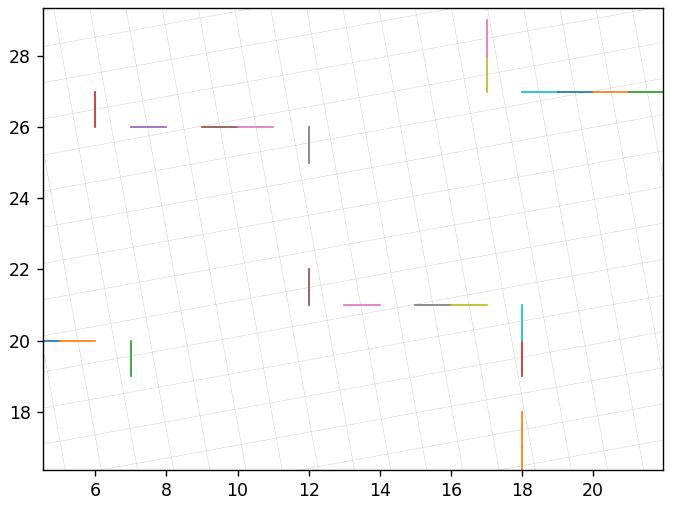 Перебор векторов для нового базиса в 10.3 градусов вблизи
